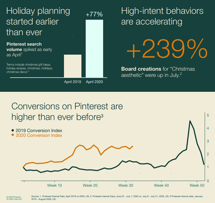 Pinterest holiday marketing guide