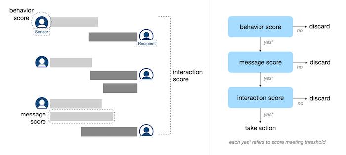 LinkedIn harassment detection